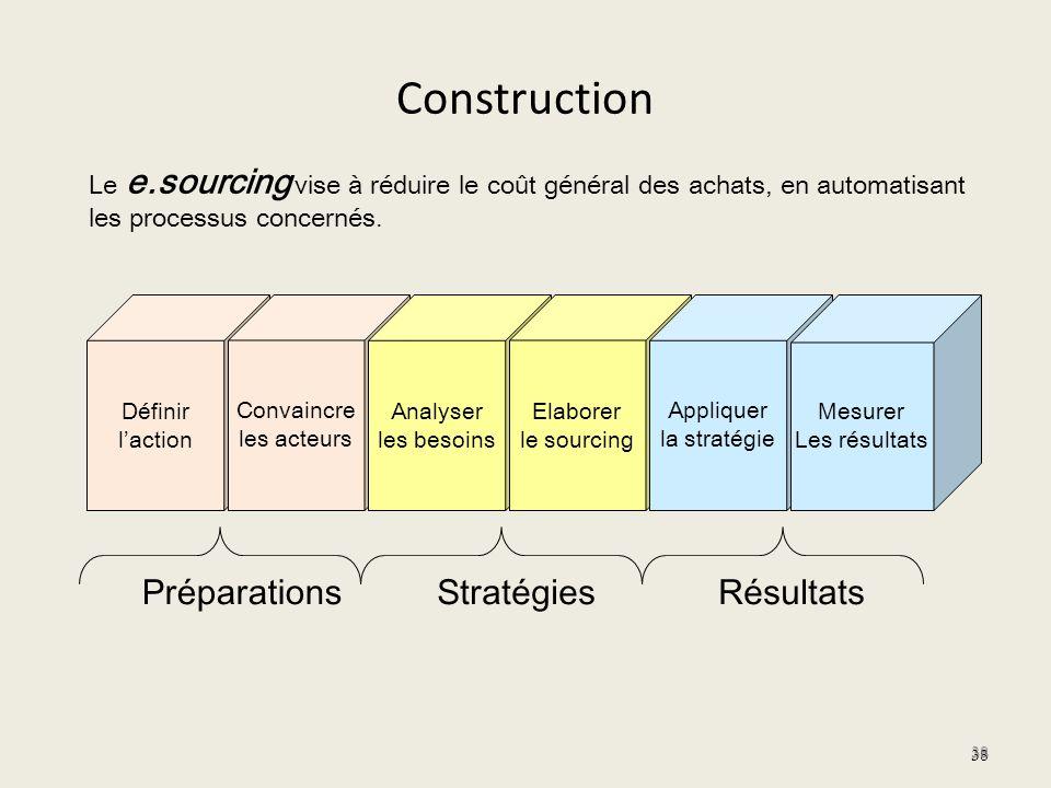 Construction Préparations Stratégies Résultats