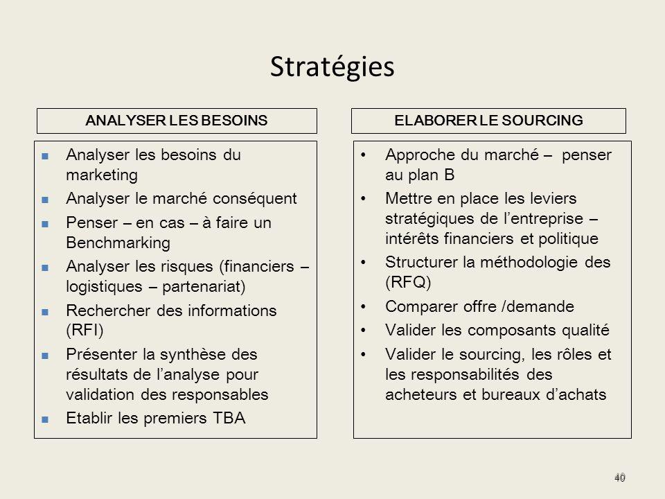 Stratégies Analyser les besoins du marketing