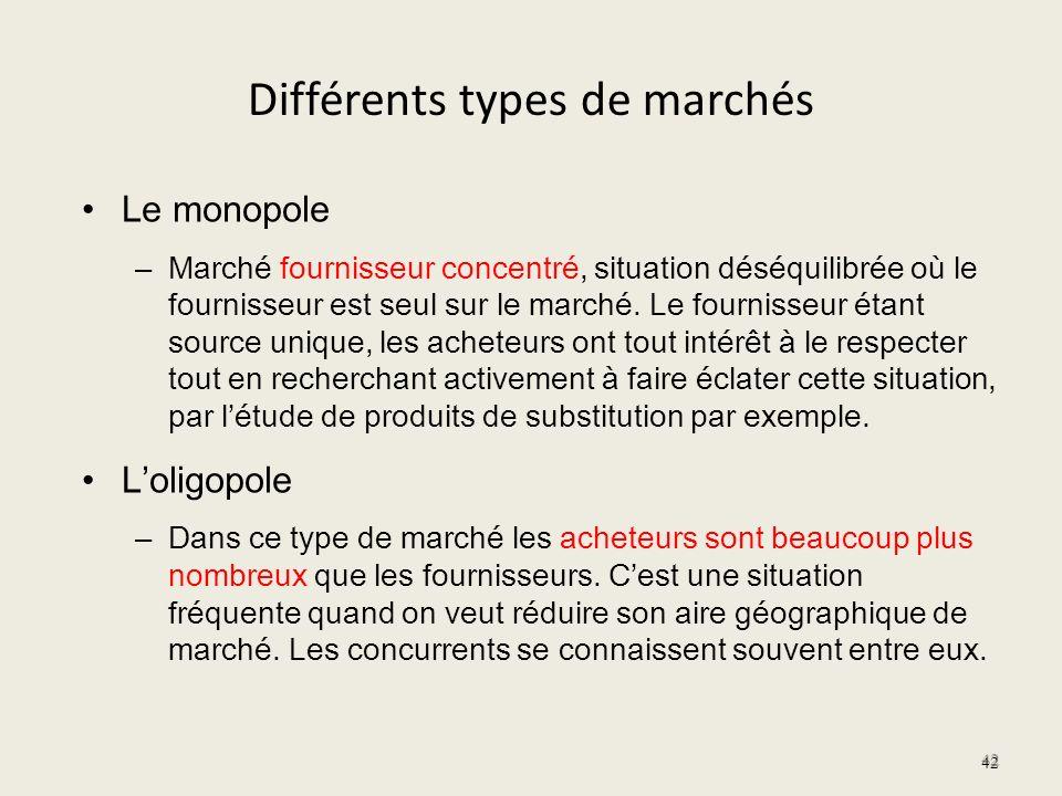 Différents types de marchés