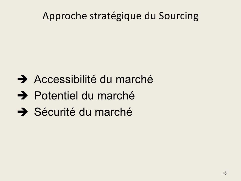 Approche stratégique du Sourcing