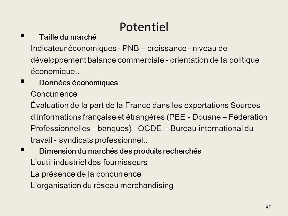 Potentiel Indicateur économiques - PNB – croissance - niveau de