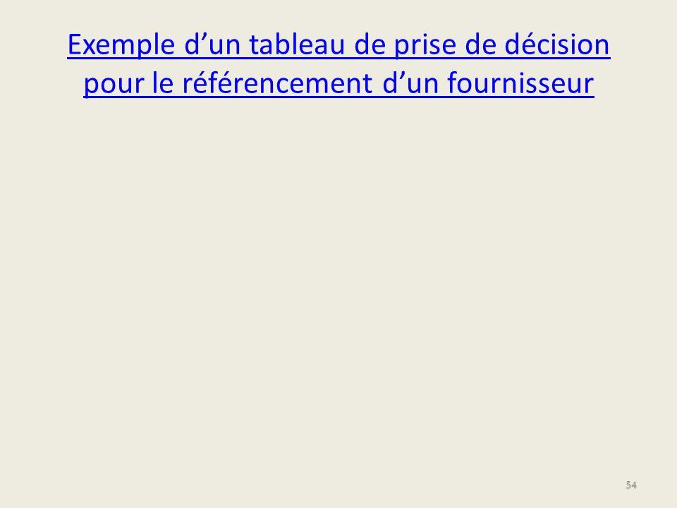 Exemple d'un tableau de prise de décision pour le référencement d'un fournisseur