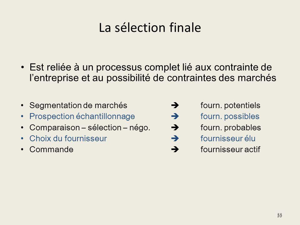 La sélection finale Est reliée à un processus complet lié aux contrainte de l'entreprise et au possibilité de contraintes des marchés.