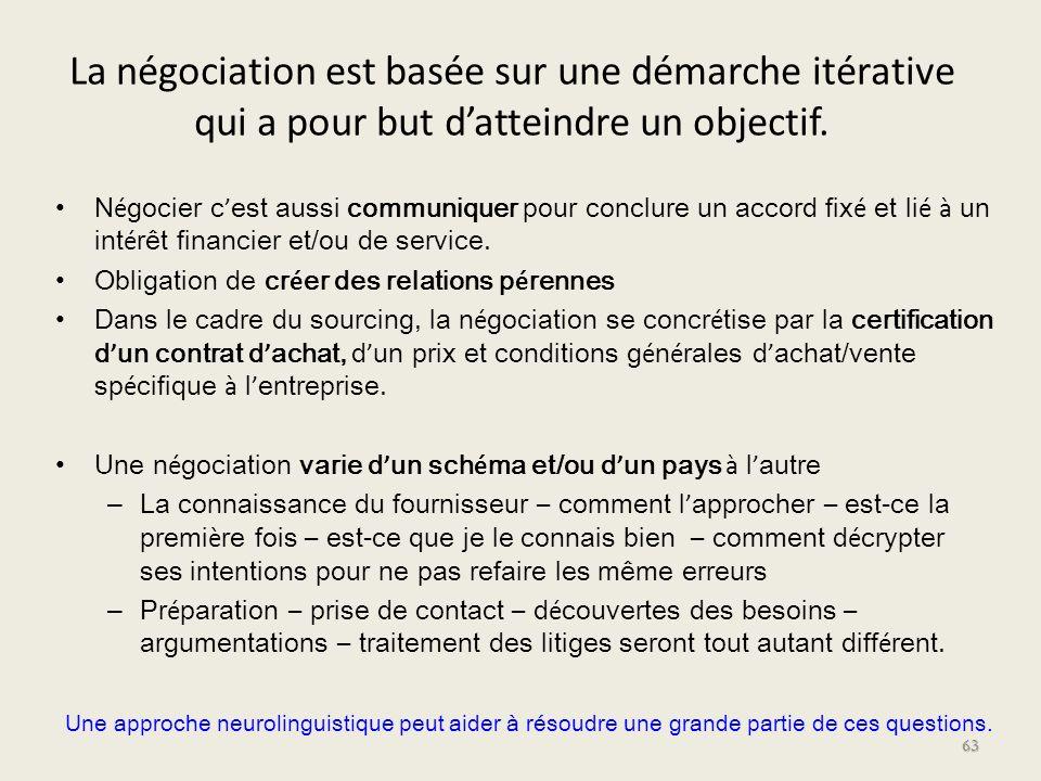 La négociation est basée sur une démarche itérative qui a pour but d'atteindre un objectif.