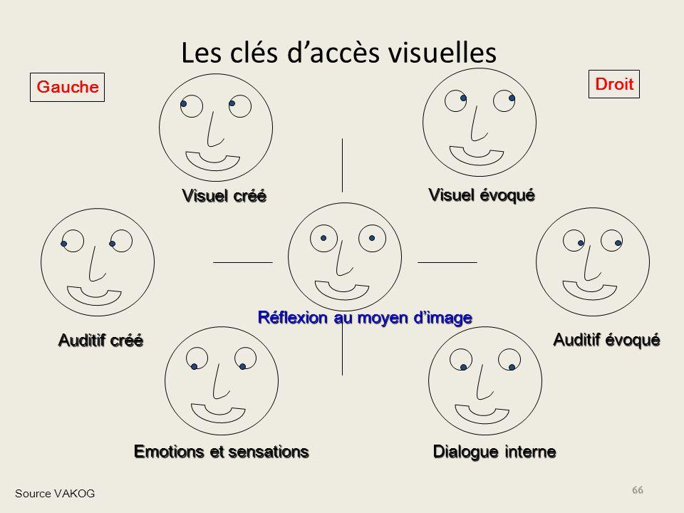 Les clés d'accès visuelles