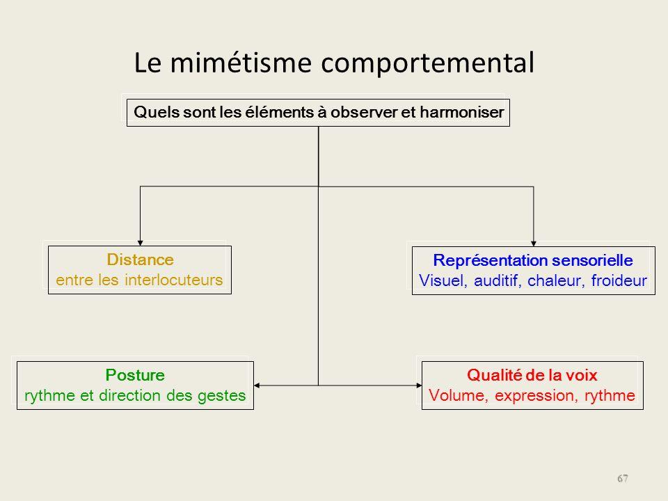 Le mimétisme comportemental