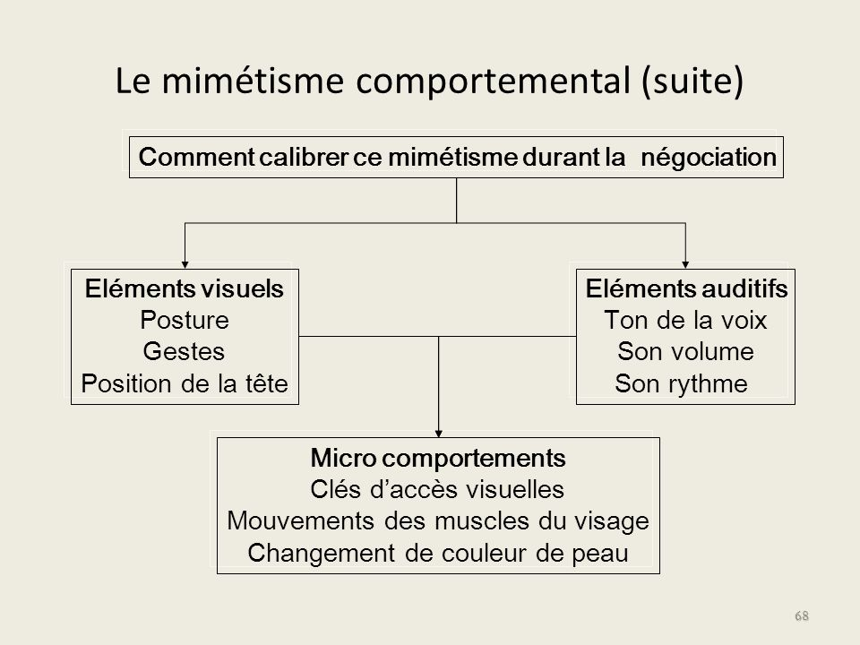 Le mimétisme comportemental (suite)