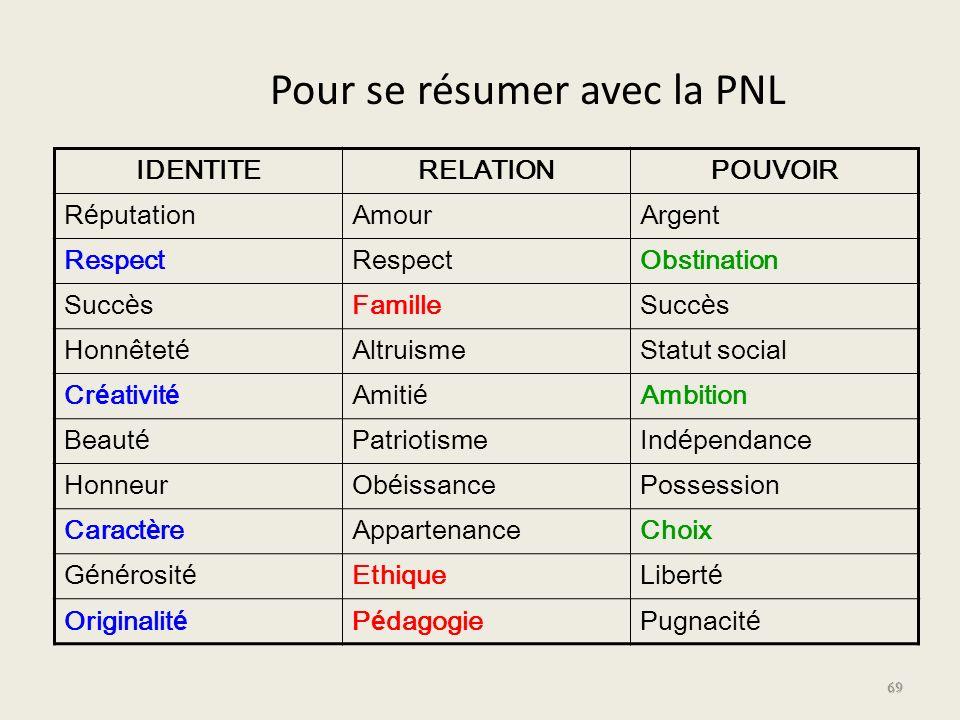 Pour se résumer avec la PNL
