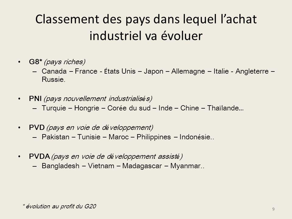Classement des pays dans lequel l'achat industriel va évoluer