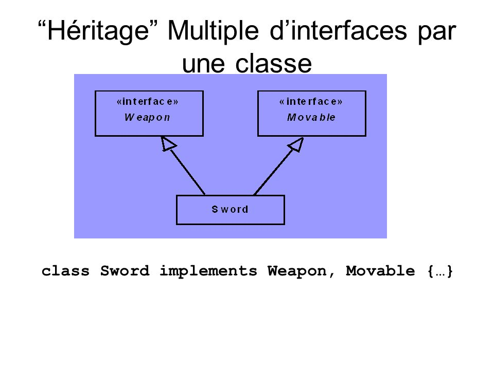 Héritage Multiple d'interfaces par une classe