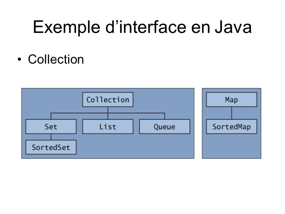 Exemple d'interface en Java
