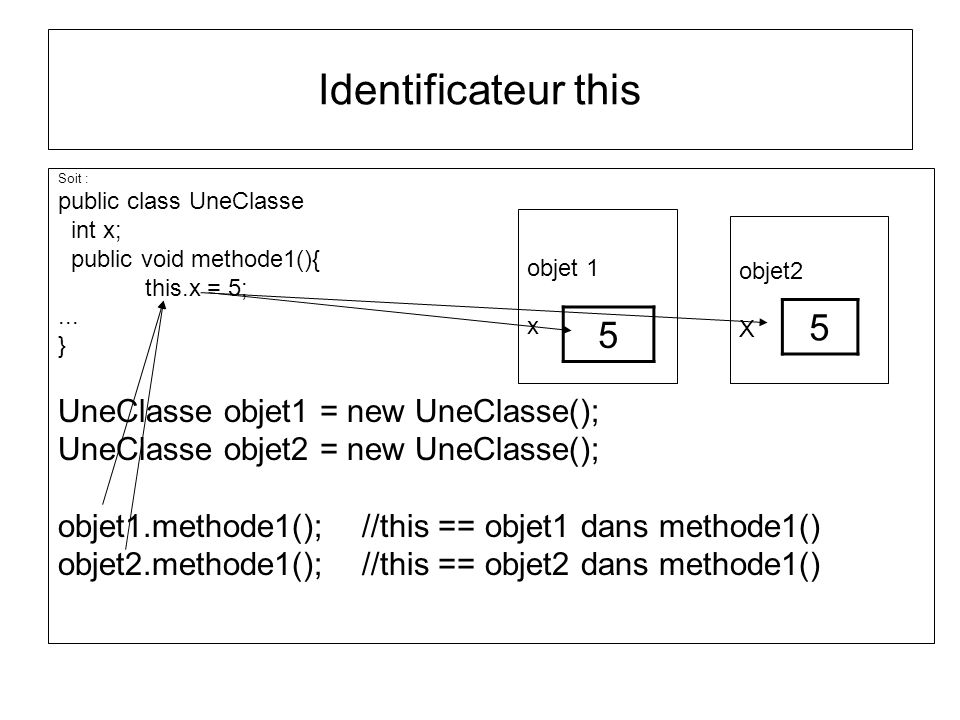 Identificateur this 5 5 UneClasse objet1 = new UneClasse();