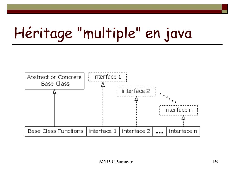 Héritage multiple en java