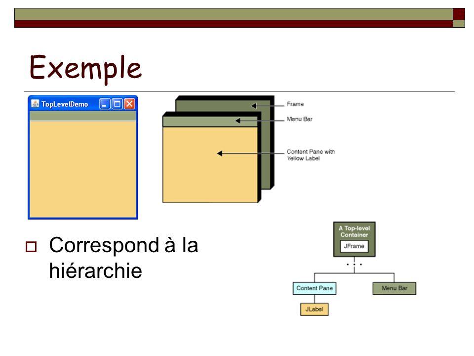 Exemple Correspond à la hiérarchie