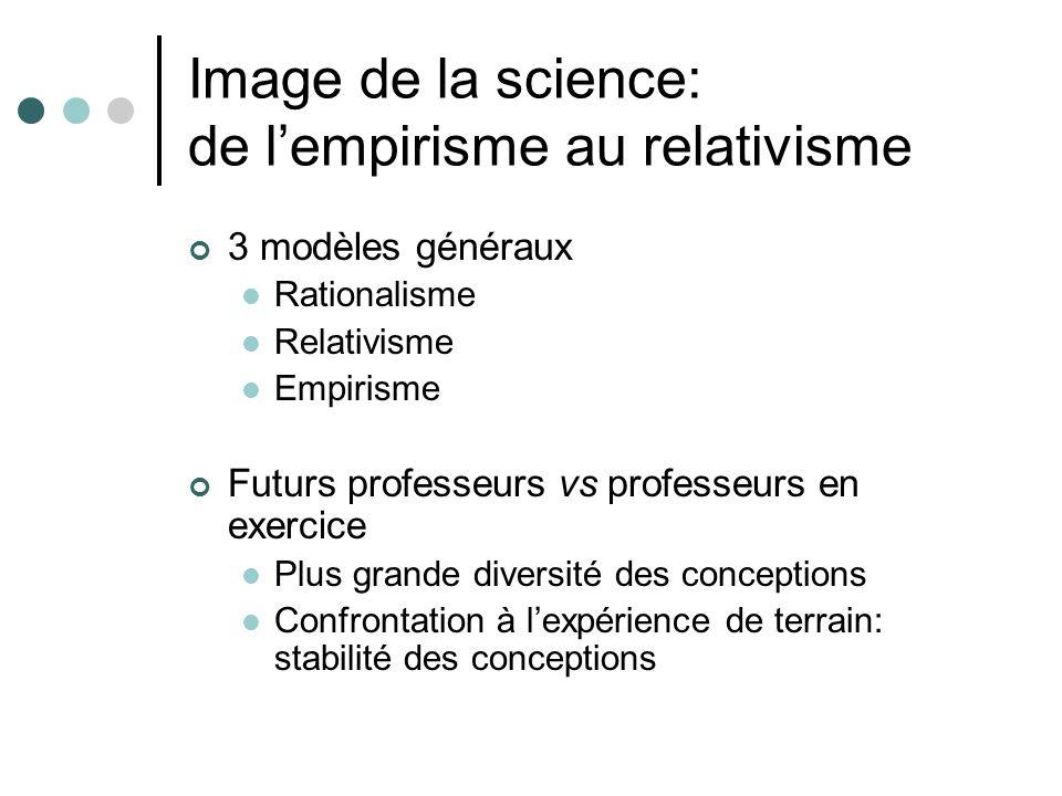 Image de la science: de l'empirisme au relativisme