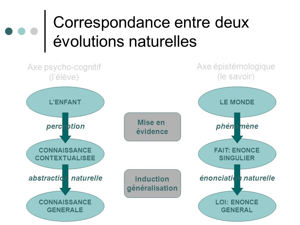Correspondance entre deux évolutions naturelles