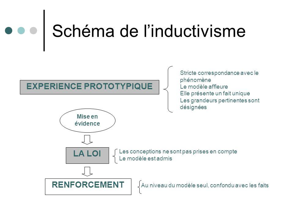 Schéma de l'inductivisme