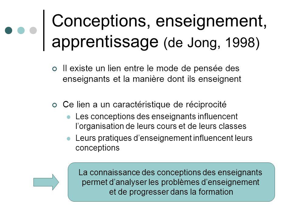 Conceptions, enseignement, apprentissage (de Jong, 1998)