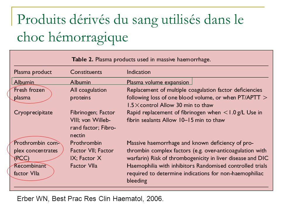 Produits dérivés du sang utilisés dans le choc hémorragique