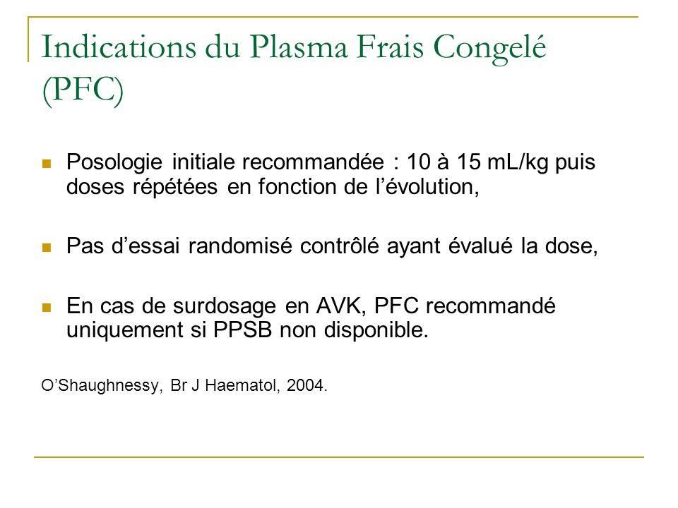 Indications du Plasma Frais Congelé (PFC)