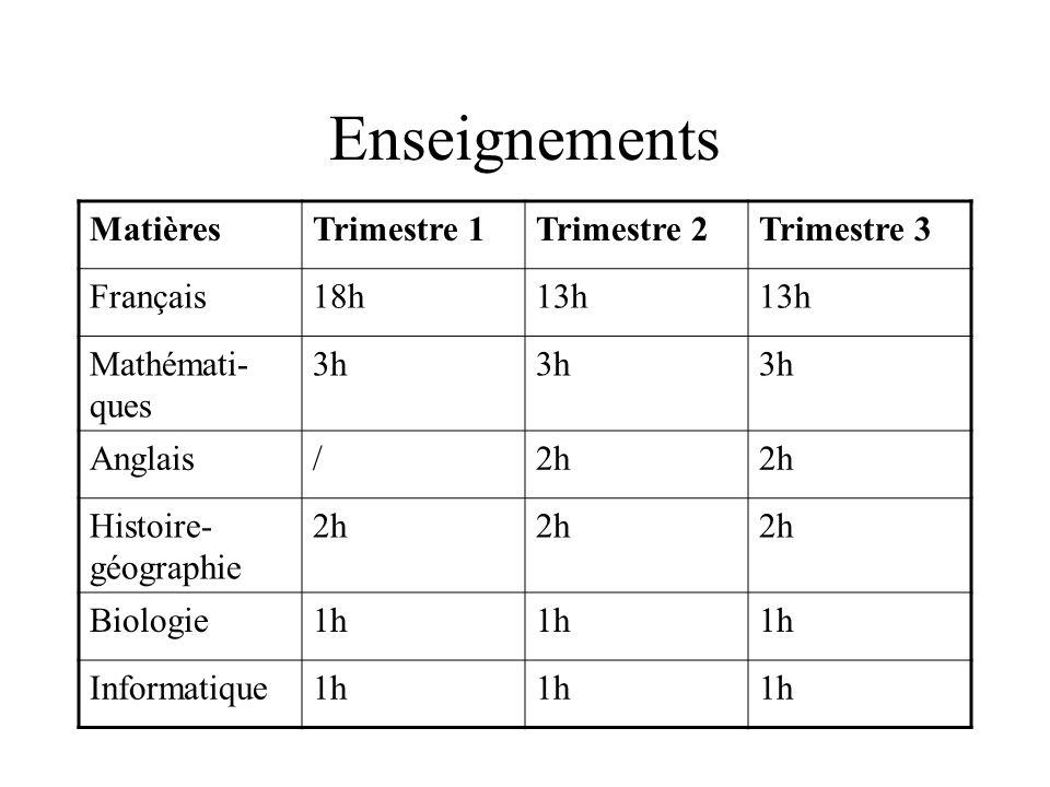 Enseignements Matières Trimestre 1 Trimestre 2 Trimestre 3 Français