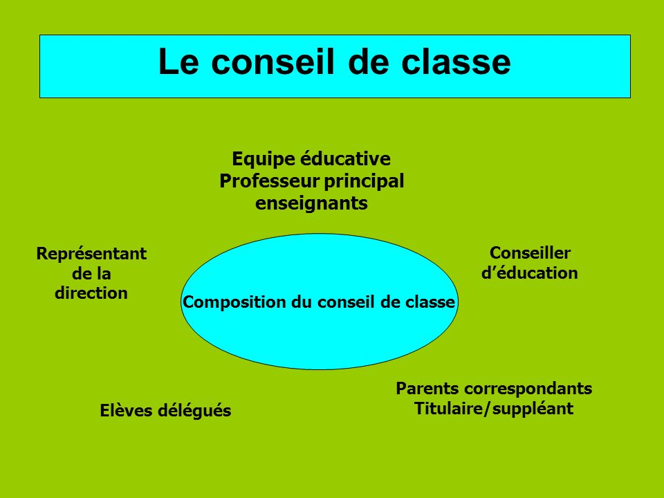 Composition du conseil de classe Parents correspondants