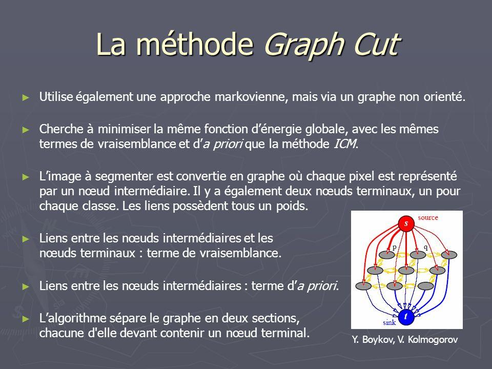 La méthode Graph Cut Utilise également une approche markovienne, mais via un graphe non orienté.