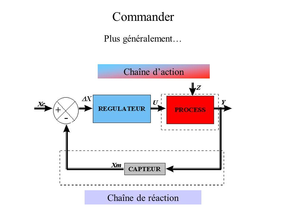 Commander Plus généralement… Chaîne d'action DX - + Chaîne de réaction