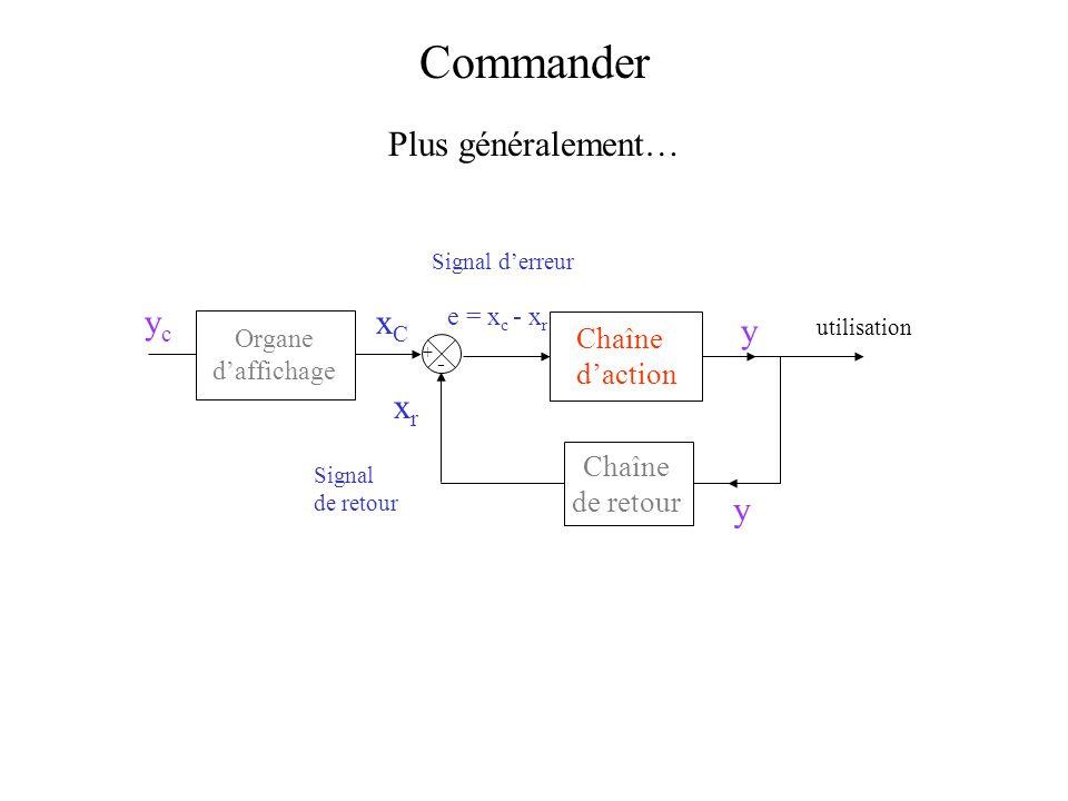 Commander Plus généralement… yc xC y xr y Chaîne d'action