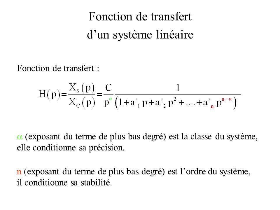 Fonction de transfert d'un système linéaire Fonction de transfert :