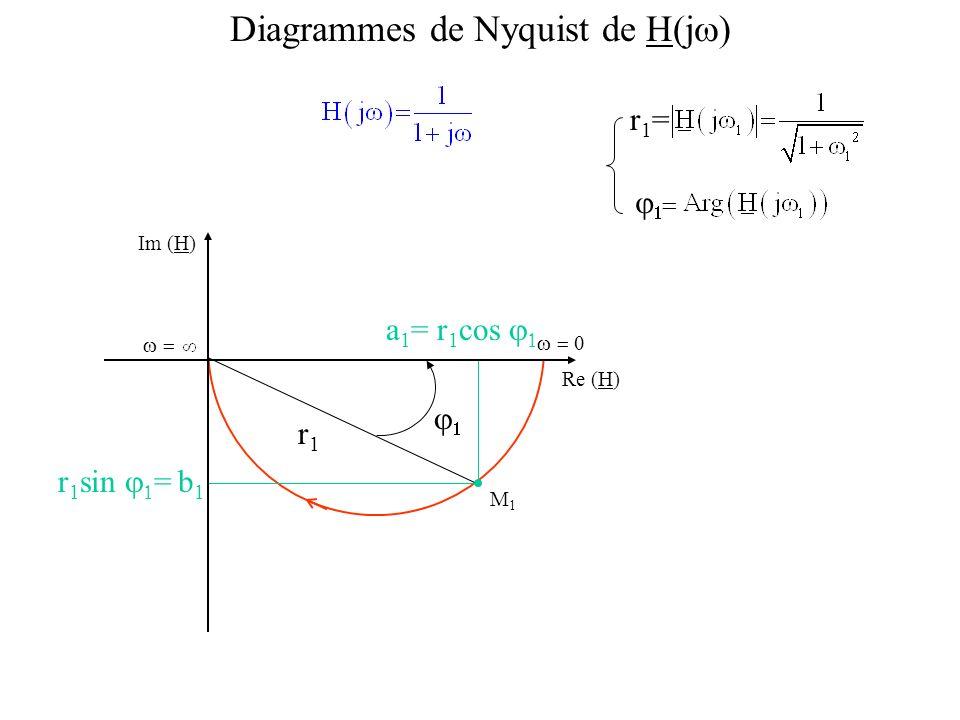 Diagrammes de Nyquist de H(jw)