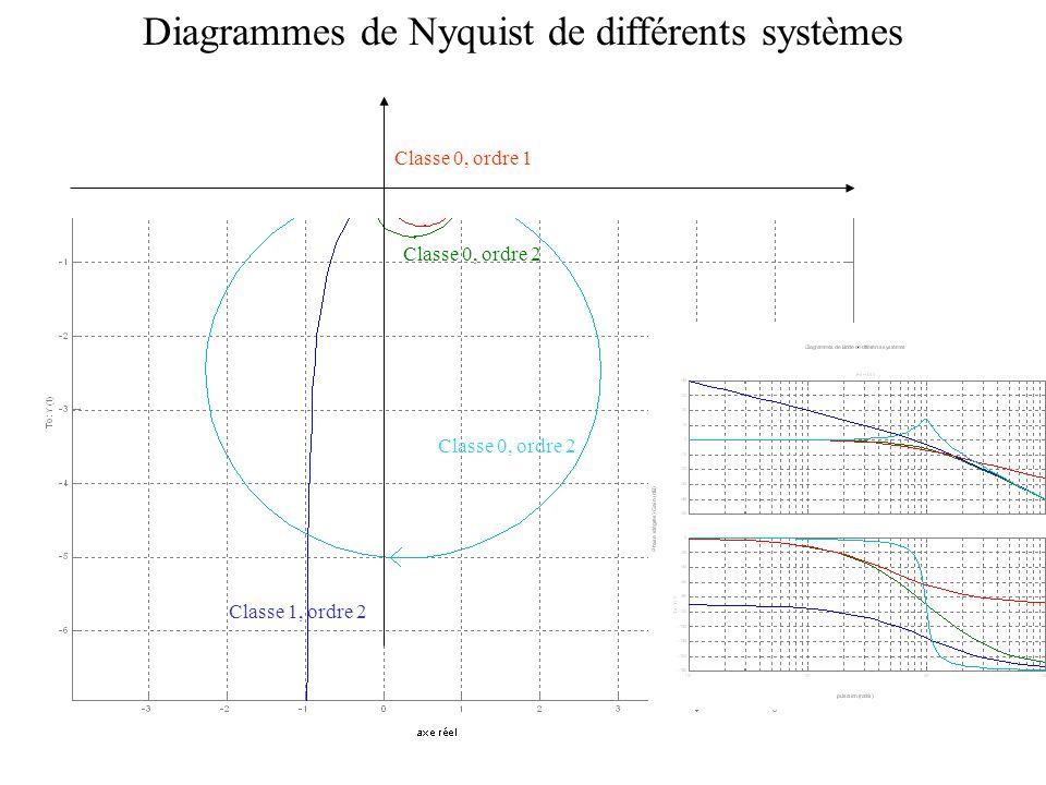 Diagrammes de Nyquist de différents systèmes