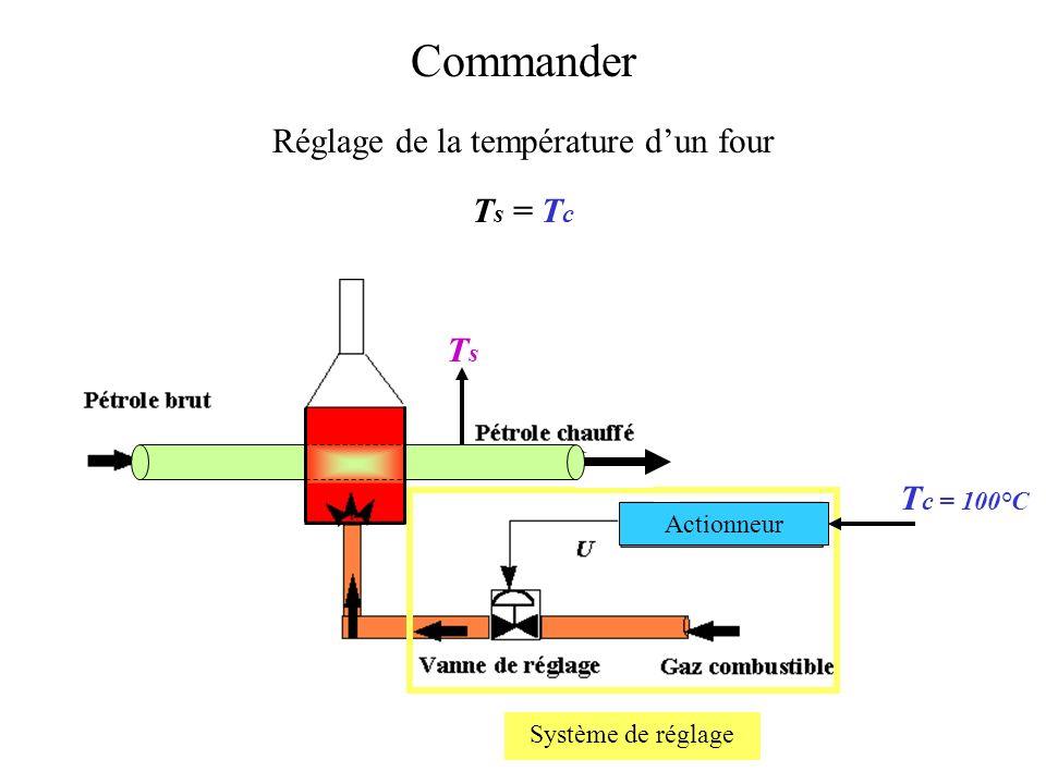 Réglage de la température d'un four