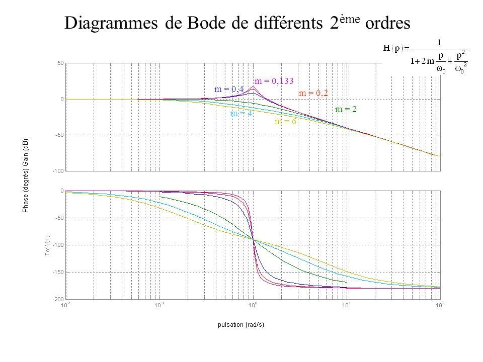 Diagrammes de Bode de différents 2ème ordres