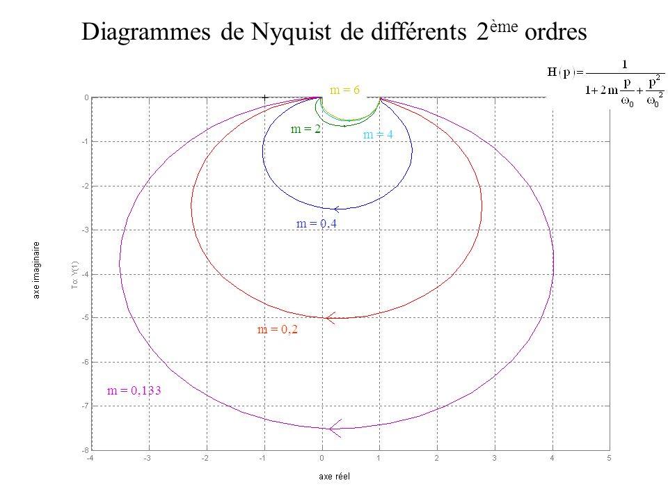 Diagrammes de Nyquist de différents 2ème ordres