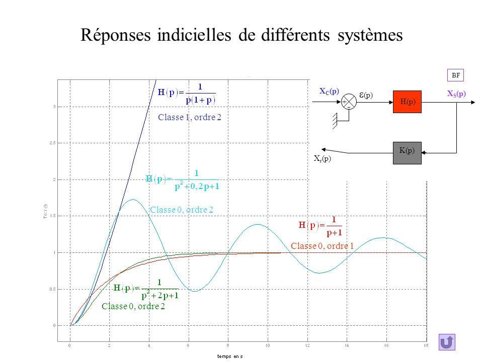 Réponses indicielles de différents systèmes