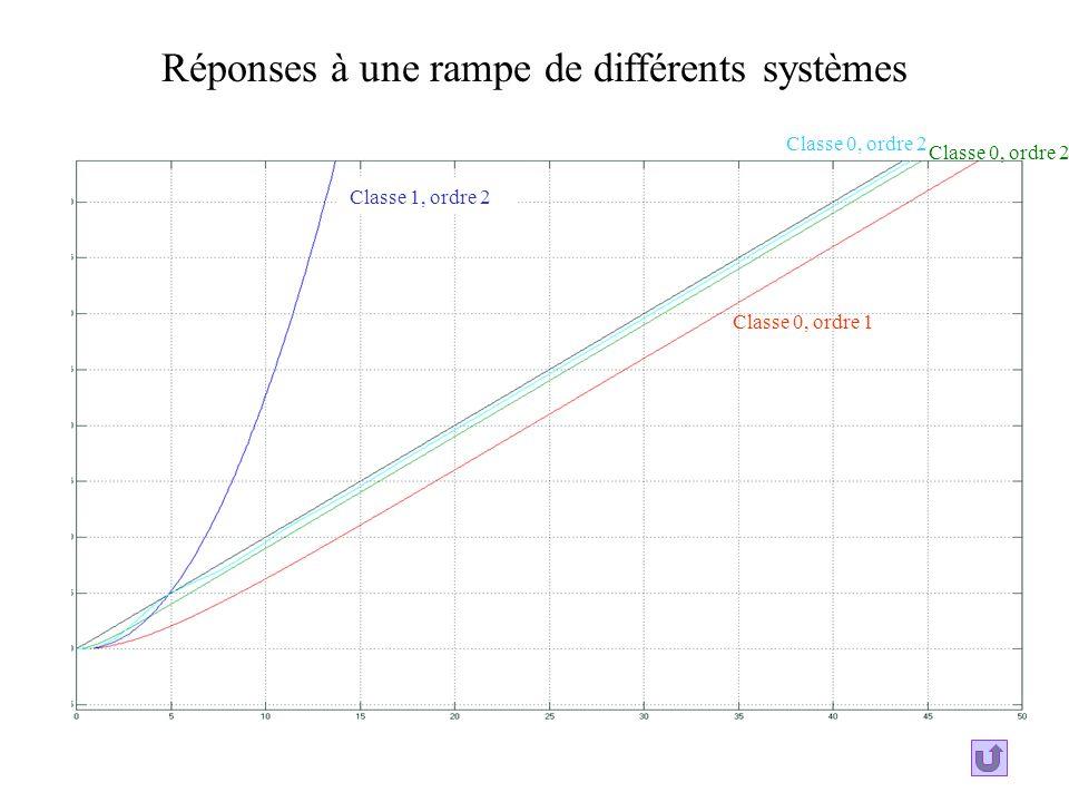 Réponses à une rampe de différents systèmes
