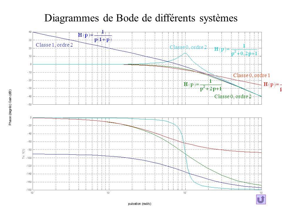 Diagrammes de Bode de différents systèmes
