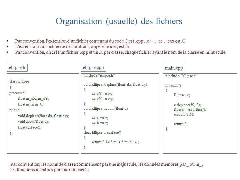 Organisation (usuelle) des fichiers