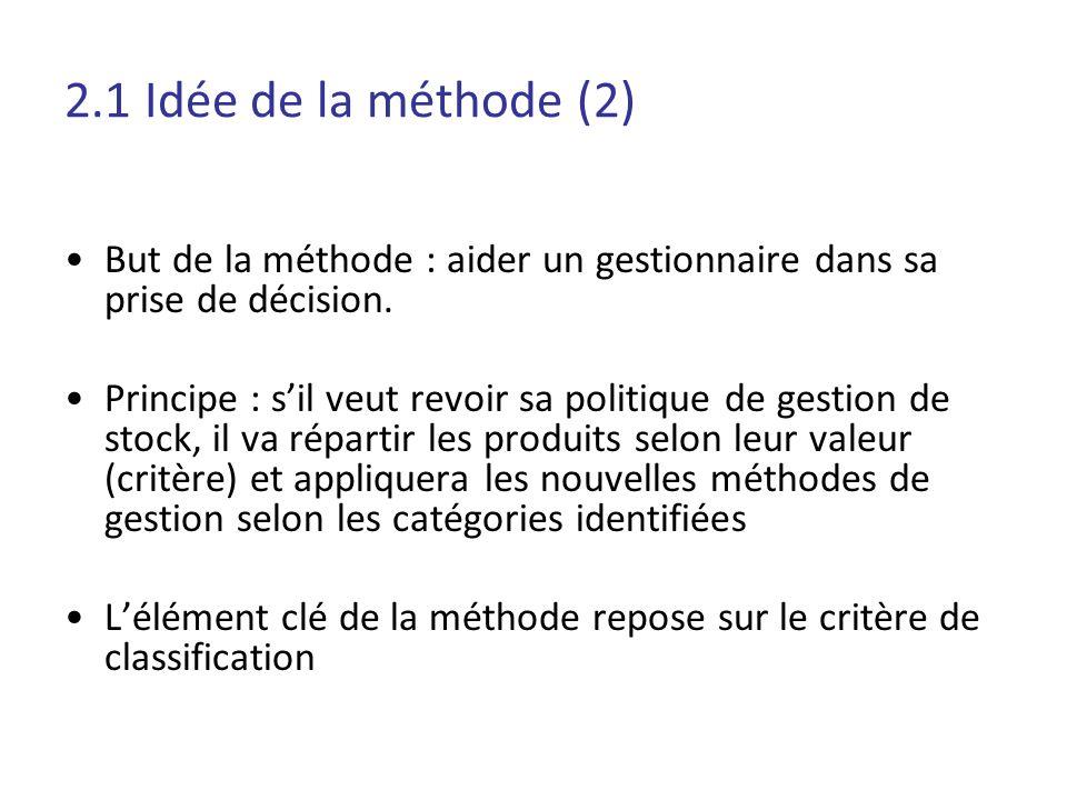 2.1 Idée de la méthode (2) But de la méthode : aider un gestionnaire dans sa prise de décision.