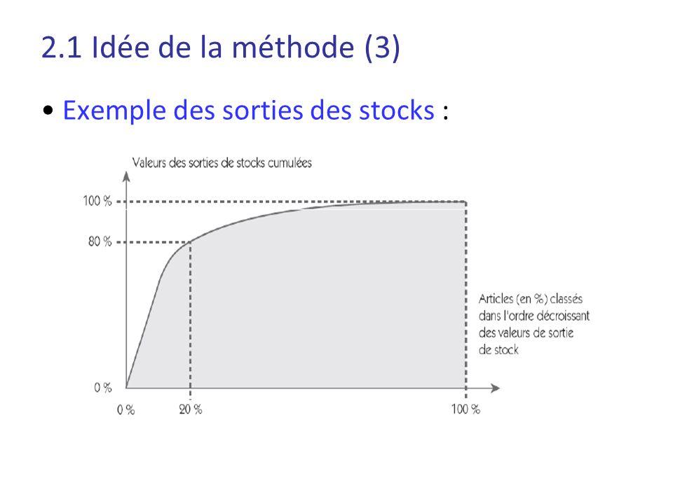 2.1 Idée de la méthode (3) • Exemple des sorties des stocks :