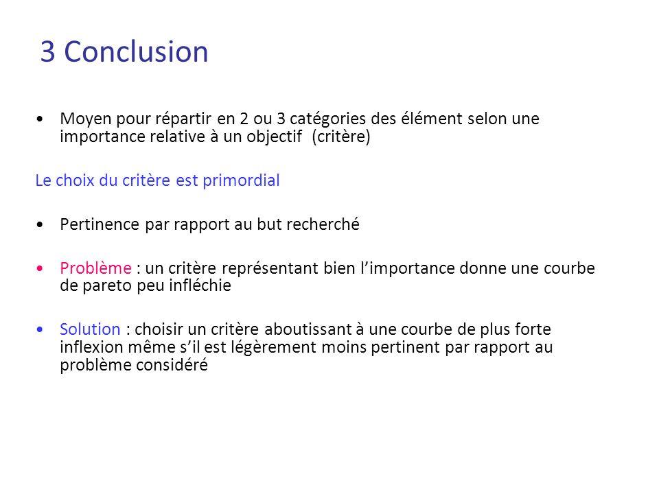 3 Conclusion Moyen pour répartir en 2 ou 3 catégories des élément selon une importance relative à un objectif (critère)