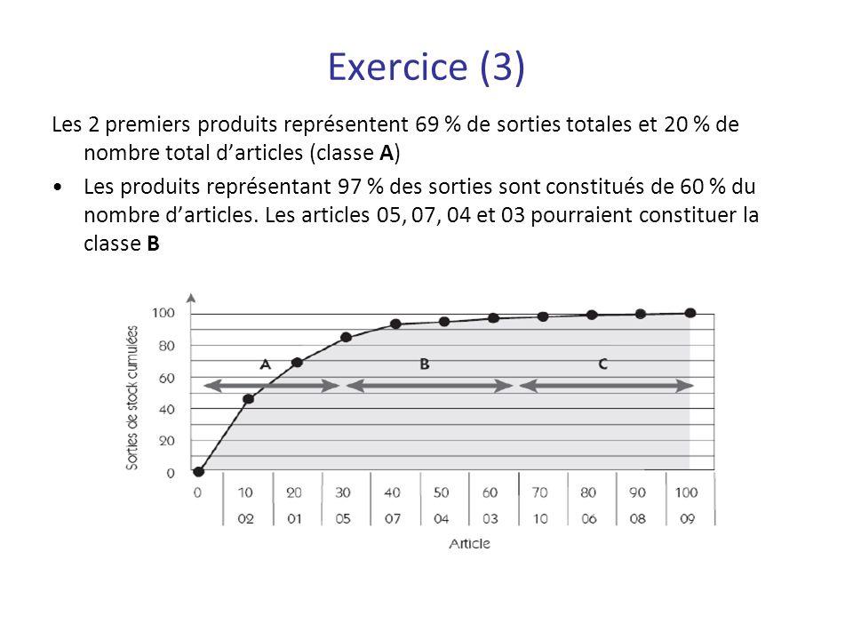 Exercice (3) Les 2 premiers produits représentent 69 % de sorties totales et 20 % de nombre total d'articles (classe A)
