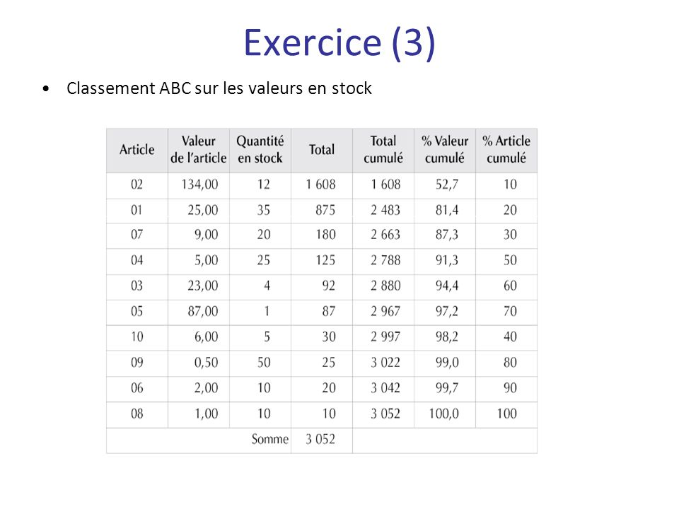 Exercice (3) Classement ABC sur les valeurs en stock