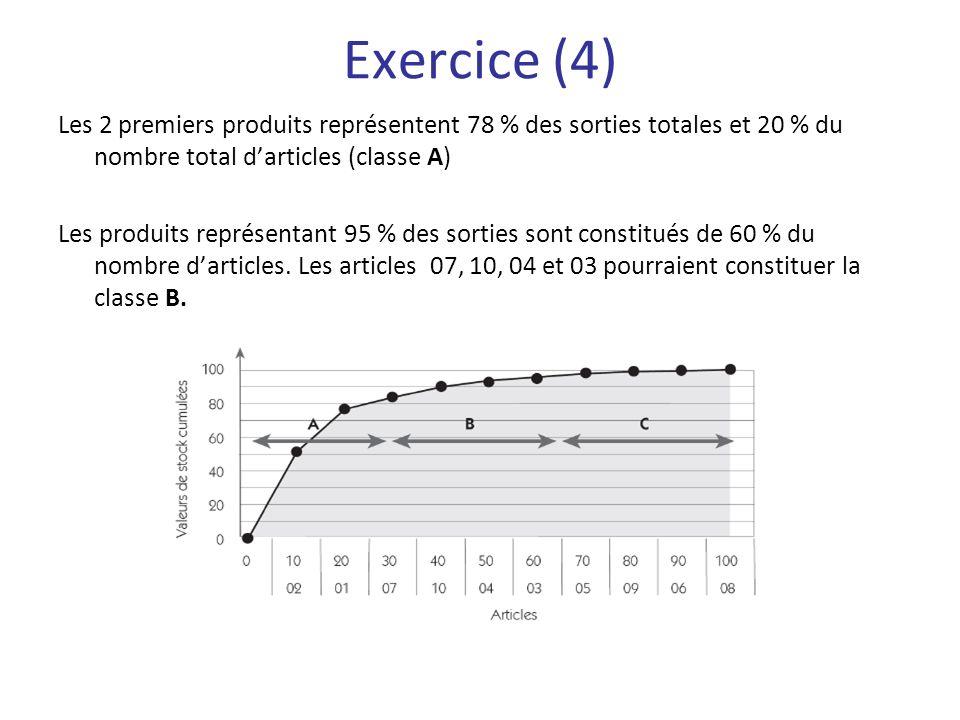 Exercice (4) Les 2 premiers produits représentent 78 % des sorties totales et 20 % du nombre total d'articles (classe A)