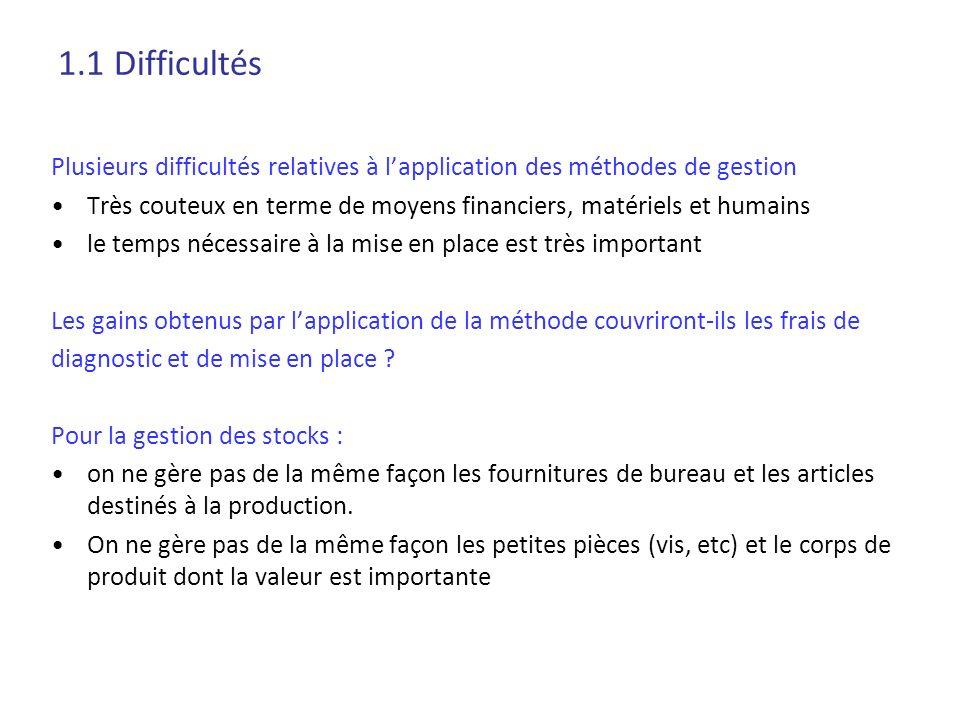 1.1 Difficultés Plusieurs difficultés relatives à l'application des méthodes de gestion.