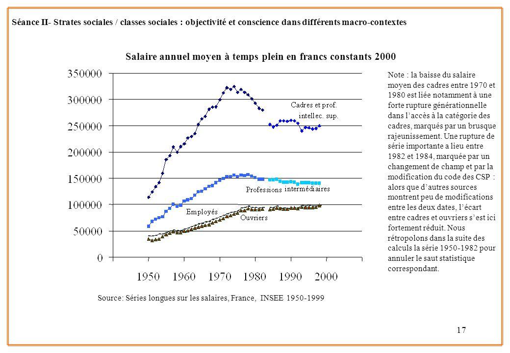 Salaire annuel moyen à temps plein en francs constants 2000