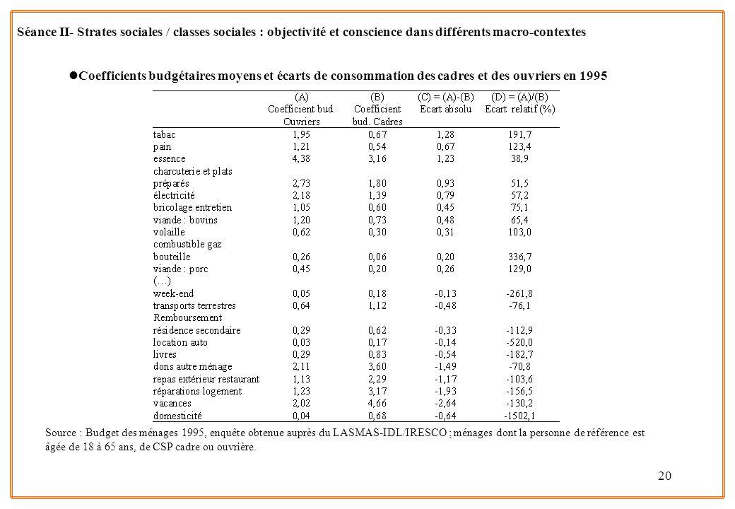 Séance II- Strates sociales / classes sociales : objectivité et conscience dans différents macro-contextes