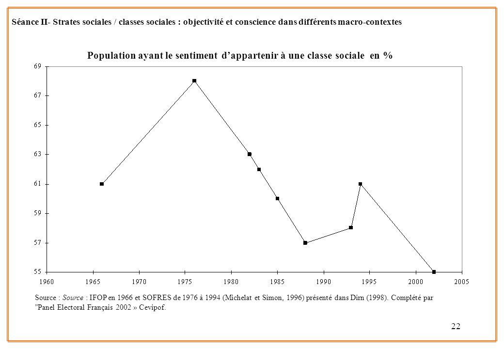 Population ayant le sentiment d'appartenir à une classe sociale en %