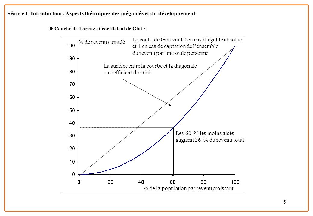 La surface entre la courbe et la diagonale = coefficient de Gini